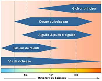Diagramme d'un carburateur